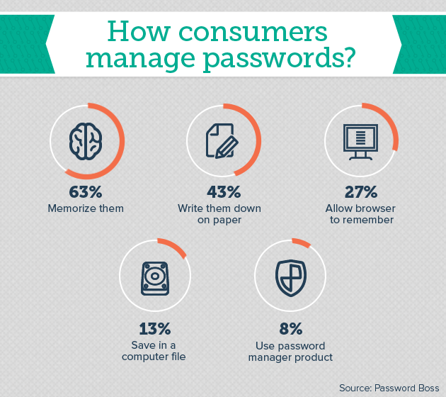 How consumers manage password
